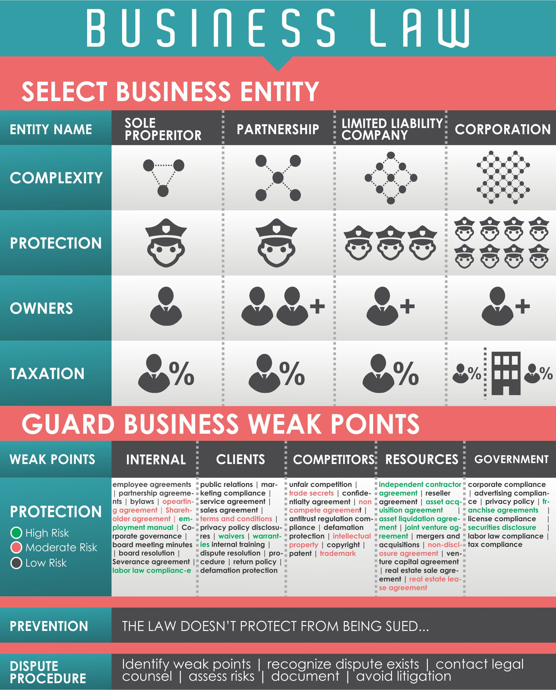 business law infographic